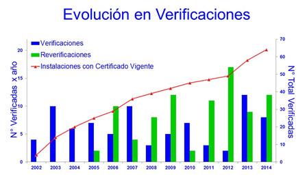 EvolucionCR2014